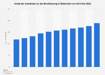 Ausländeranteil in Österreich bis 2018