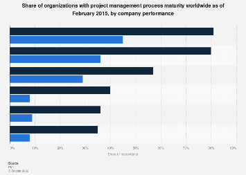 Organizations with project management process maturity worldwide 2015, by type
