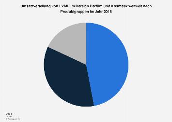 Umsatzverteilung von LVMH bei Parfüm und Kosmetik nach Produktgruppen 2017