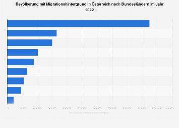 Bevölkerung mit Migrationshintergrund in Österreich nach Bundesländern 2018