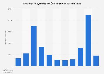 Asylanträge in Österreich bis 2018