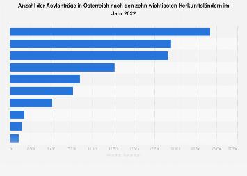 Asylanträge in Österreich nach Herkunftsländern 2017