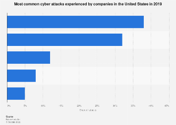 Cyber crime: attacks experienced by U.S. companies 2017