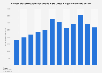 Asylum applications in the United Kingdom (UK) 2011-2017