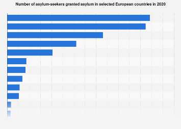 Asylum applications in the European Union (EU) in 2016, by country
