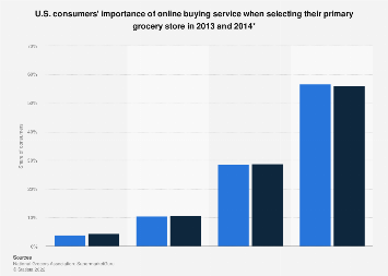U.S. consumers: Online Grocery Shopping - Statistics & Facts ...