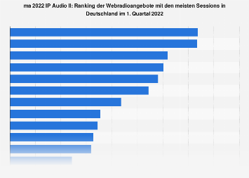 Webradiosender mit den meisten Sessions laut ma 2017 IP Audio IV