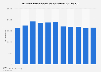 Einwanderer in die Schweiz bis 2017