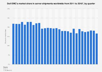 Dell EMC server shipments (units) market share worldwide 2011-2017, by quarter