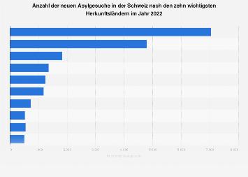 Asylgesuche in der Schweiz nach Herkunftsländern 2018