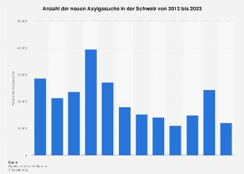 Asylgesuche in der Schweiz bis 2018