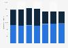 Verkaufsfläche der Loeb Holding in der Schweiz bis 2016