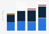 Annual revenue of Daum Communications 2012-2013, by segment