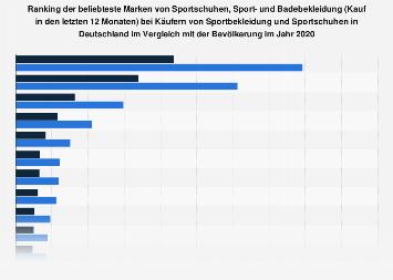 Umfrage unter Käufern von Sportbekleidung zu den beliebtesten Sportbekleidungs-Marken