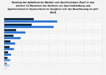 Umfrage unter Käufern von Sportbekleidung zu den beliebtesten Sportschuh-Marken 2017