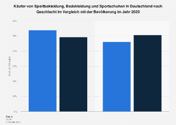 Umfrage in Deutschland zum Geschlecht der Käufer von Sportbekleidung 2017