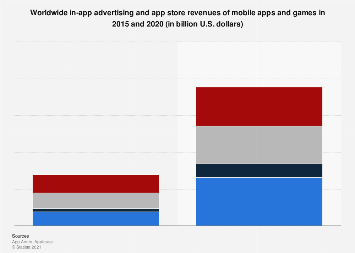 Global in-app advertising and app store revenues 2015 & 2020