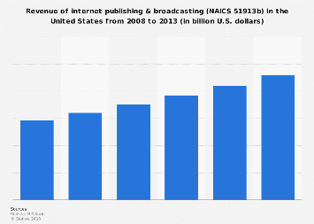 Revenue of internet publishing & broadcasting in the U.S., 2008-2013
