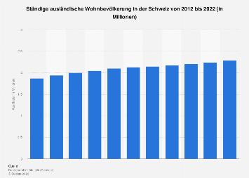 Ausländer in der Schweiz bis 2016