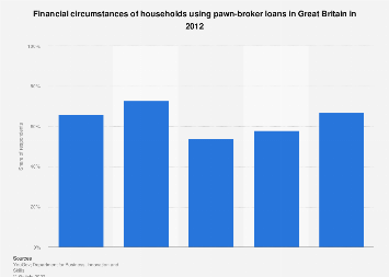 High-cost credit: Consequences of using pawn-broker loans in Great Britain 2012