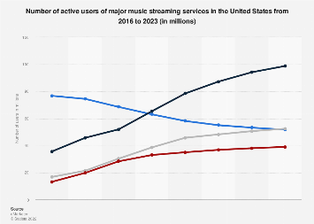 Spotify vs. Pandora: number of active users 2018