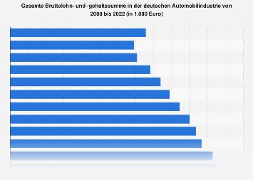 Bruttolohn in der deutschen Automobilindustrie bis 2016
