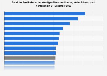 Ausländeranteil in der Schweiz nach Kantonen 2017