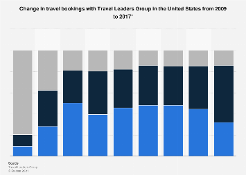 Change in travel bookings with Travel Leaders Group in the U.S. 2009-2017