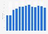 Mitarbeiterzahl der Binder+Co AG bis 2018