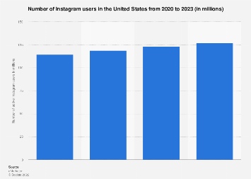 Instagram: number of users in the United States 2015-2021