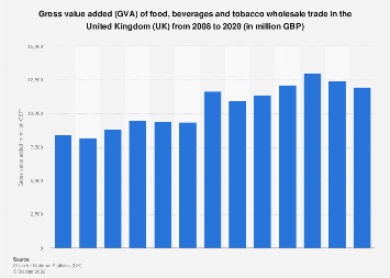 Gross value added (GVA) of food and tobacco wholesale trade in the UK 2008-2015