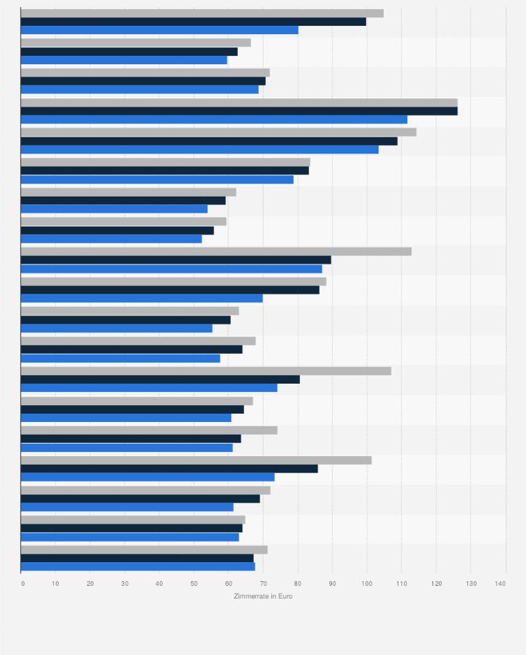 Hotels In Spanien Durchschnittliche Zimmerrate Nach Regionen Bis 2019 Statista