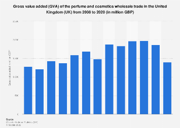 Gross value added (GVA) of perfume and cosmetics wholesale in the UK 2008-2016