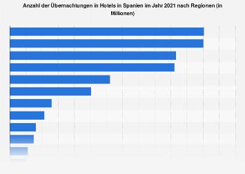 Übernachtungen in Spanien nach Regionen bis 2018