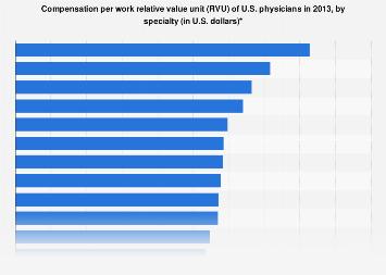 U S  physicians - dollars per RVU by specialty 2013 | Statista