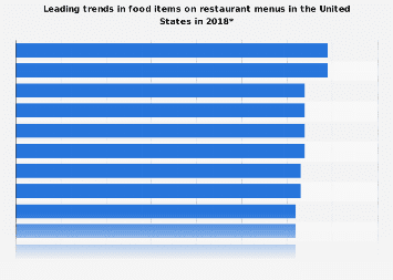Leading trends in food items on restaurant menus in the U.S. 2018