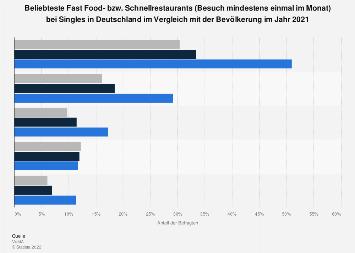 Umfrage unter Singles zu den beliebtesten Fast Food-, Schnellrestaurants 2017