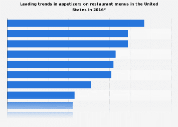 Leading trends in appetizers on restaurant menus in the U.S. in 2016