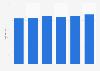 Radio advertising expenditure in the United Kingdom (UK) 2010-2015