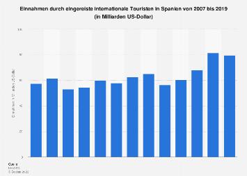 Einnahmen durch Touristen in Spanien bis 2017