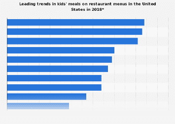 Leading trends in kids' meals on restaurant menus in the U.S. in 2018