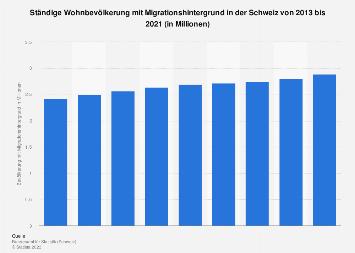 Bevölkerung mit Migrationshintergrund in der Schweiz bis 2018