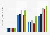 Movie-going behavior of social media users in the U.S. 2013