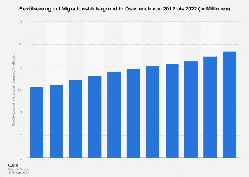 Bevölkerung mit Migrationshintergrund in Österreich bis 2018