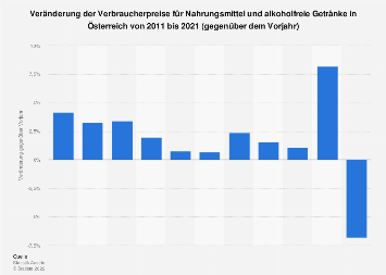 Verbraucherpreise für Lebensmittel in Österreich bis 2017