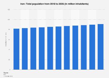 Total population of Iran 2022