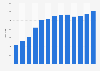 Number of Hugo Boss stores worldwide 2009-2018
