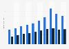Consumer product revenue of The Walt Disney Company 2009-2018, by segment