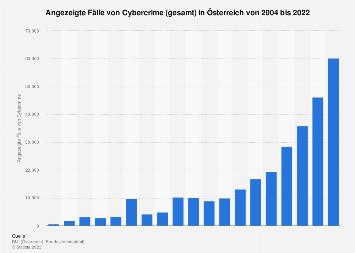 Fälle von Cybercrime in Österreich bis 2016