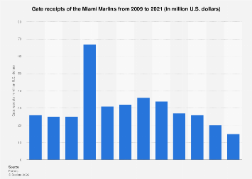 Gate receipts of the Miami Marlins 2009-2016